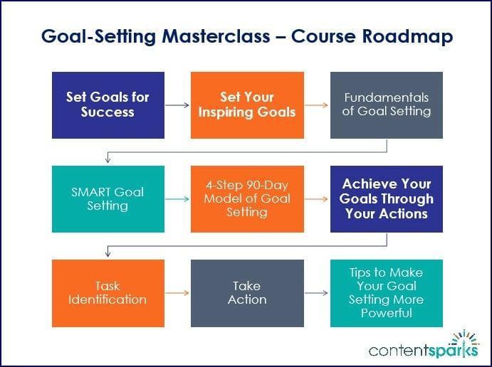 Goal Setting Masterclass Course Roadmap Branded